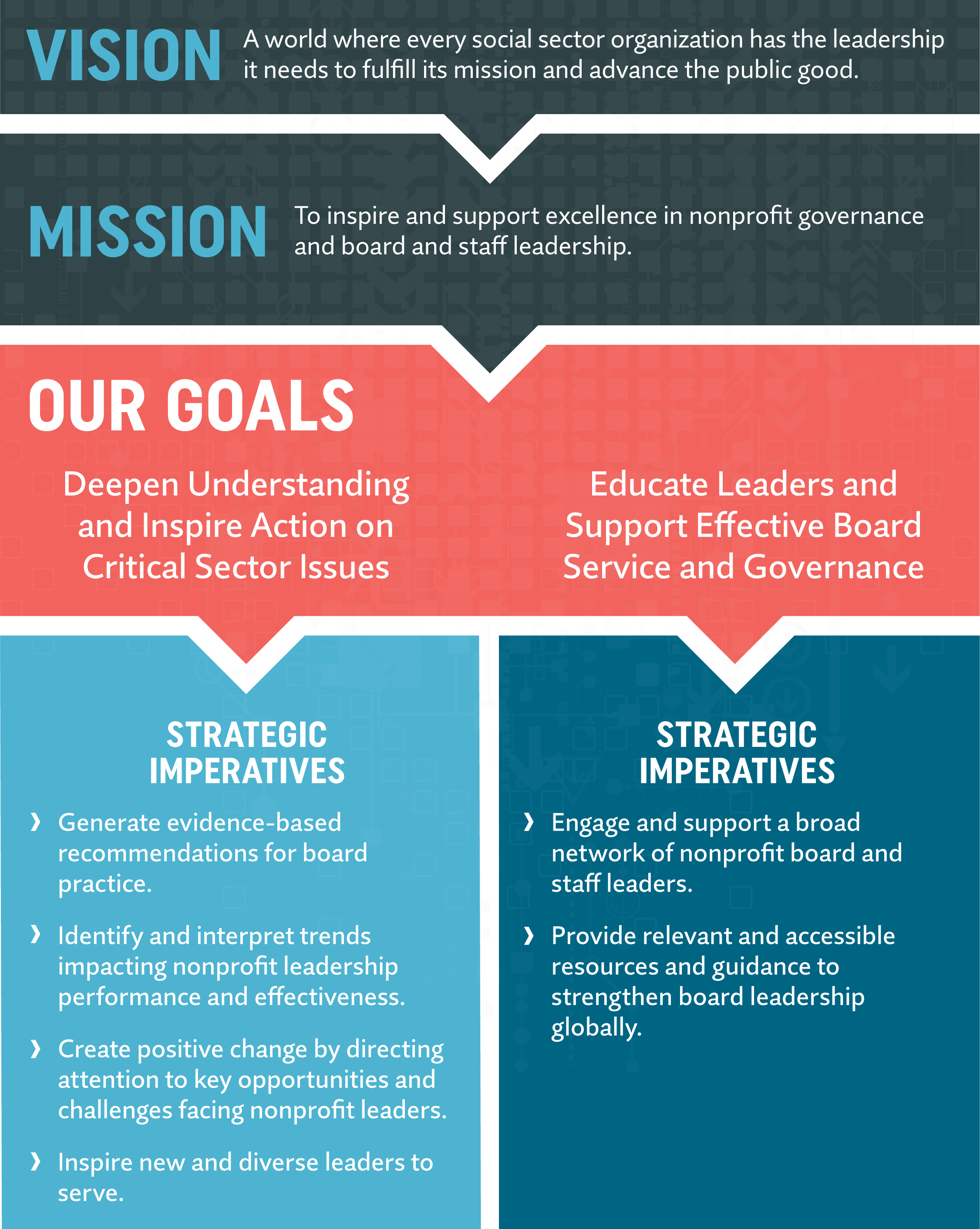 Strategic Plan Graphical Presentation