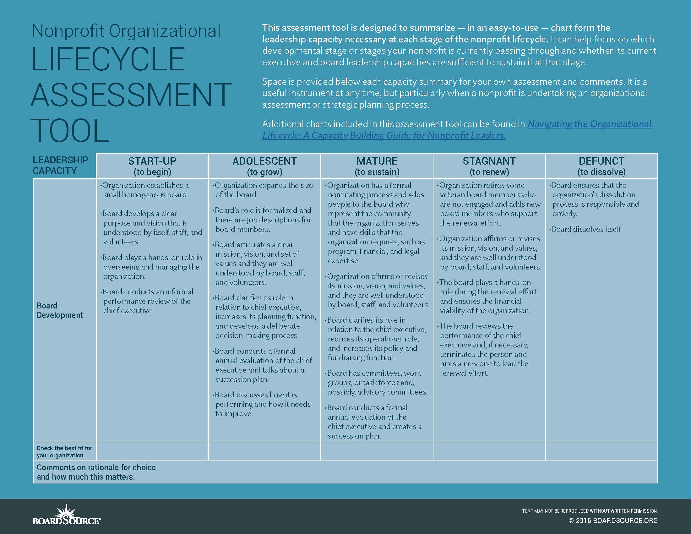 assessing your own leadership capability performance