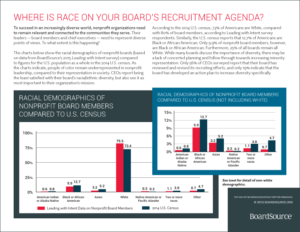 Role of Race in Board Recruitment