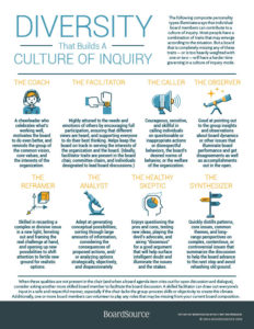 Diversity that Builds a Culture of Inquiry