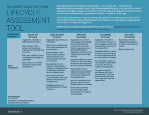 Lifecycle Assessment Tool