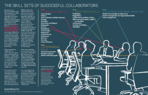 The Skill Sets of Successful Collaborators