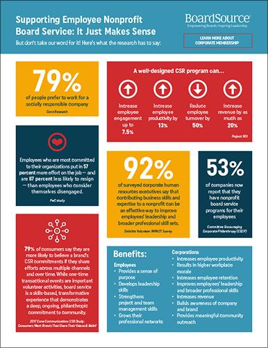 CSR Infographic